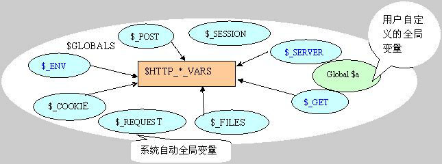PHP中的全局变量