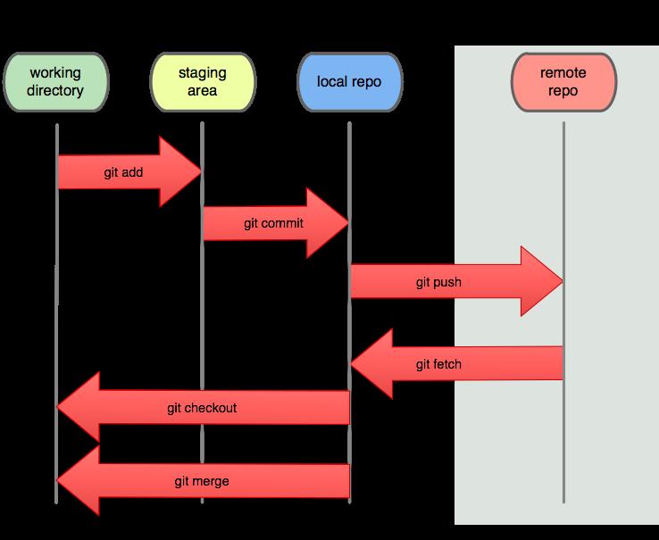 关于Git很重要到一张图