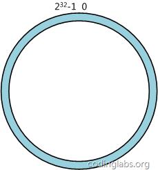 哈希空间环